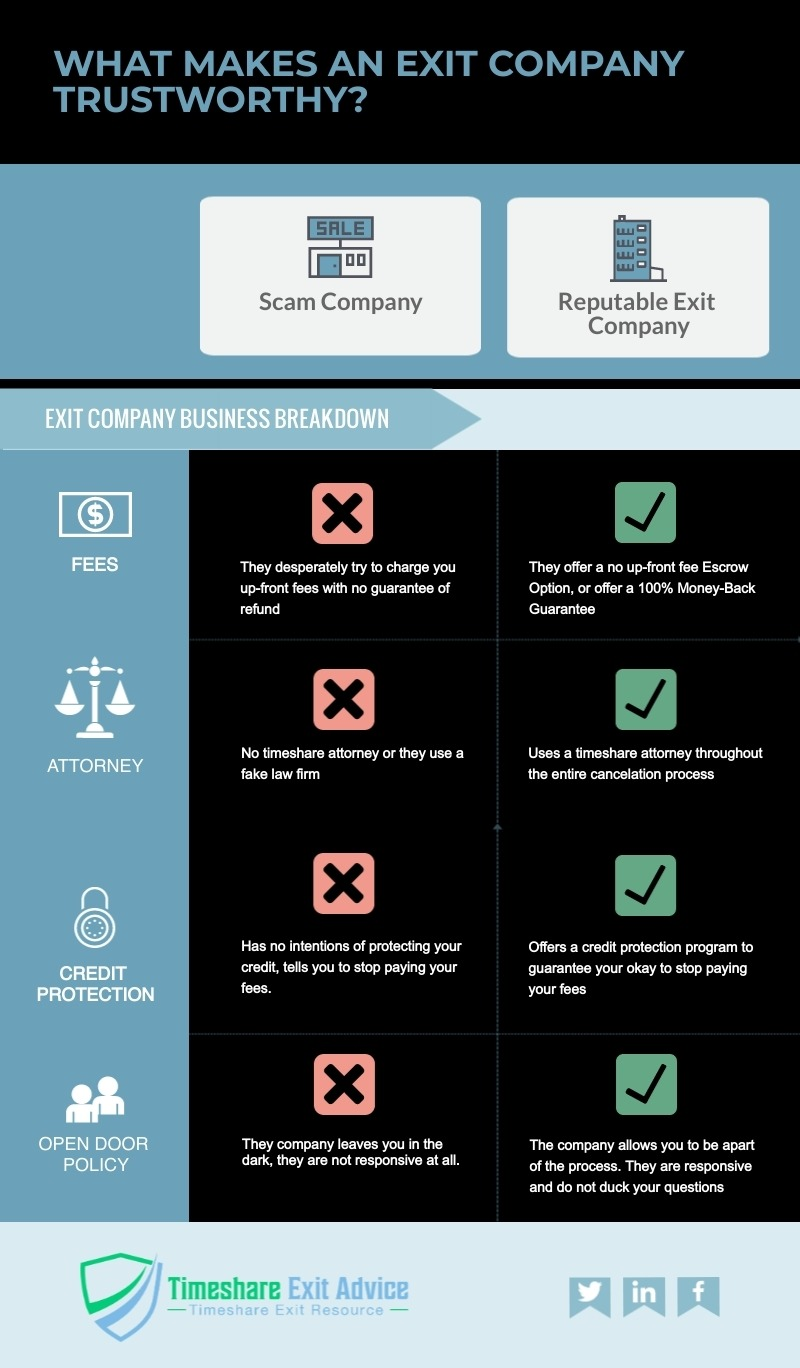Timeshare Exit Scams